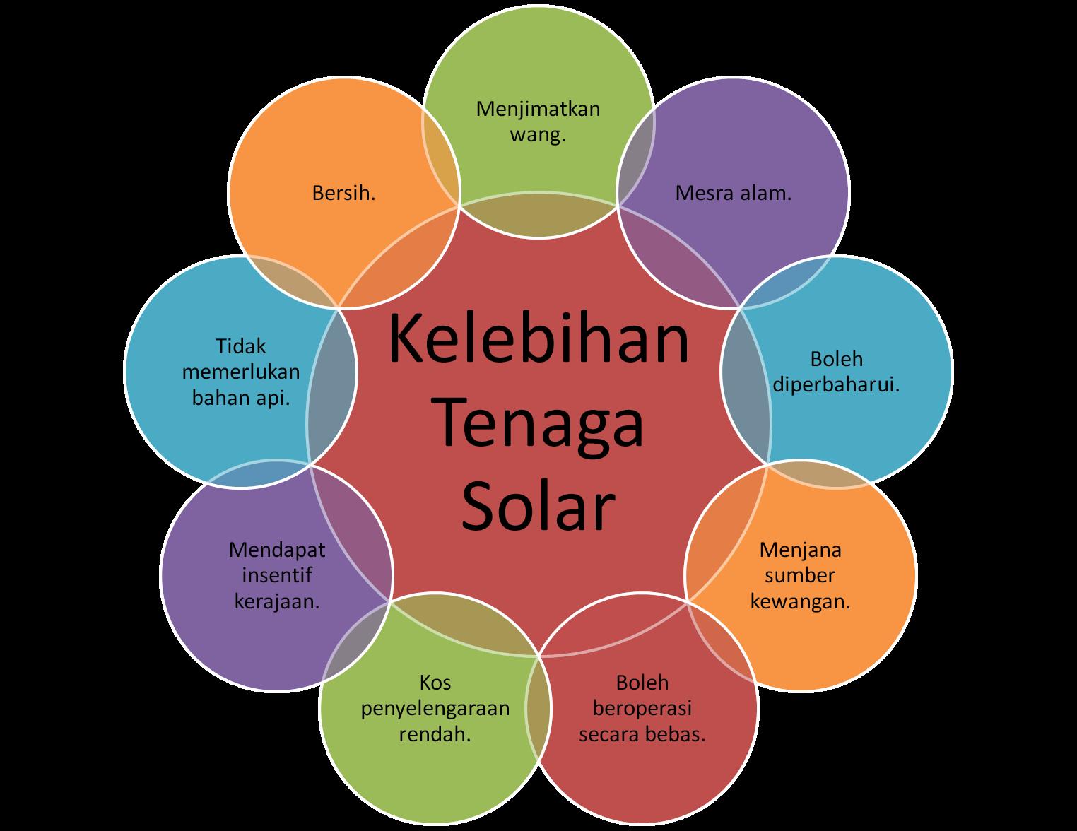 Kelebihan Tenaga Solar