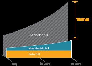 solar-menjimatkan-wang
